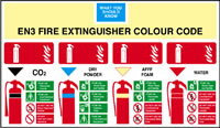 Fire extinguisher guide sign